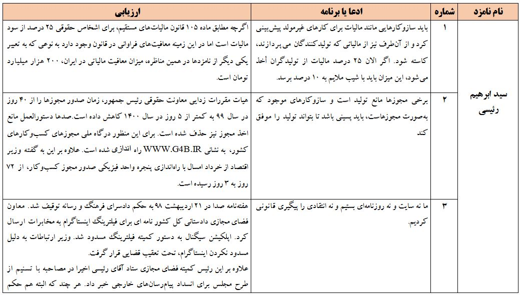 ادعاهای کاندیداها