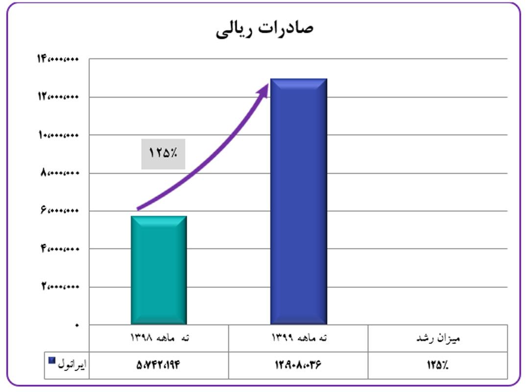 رشد صادرات ایرانول