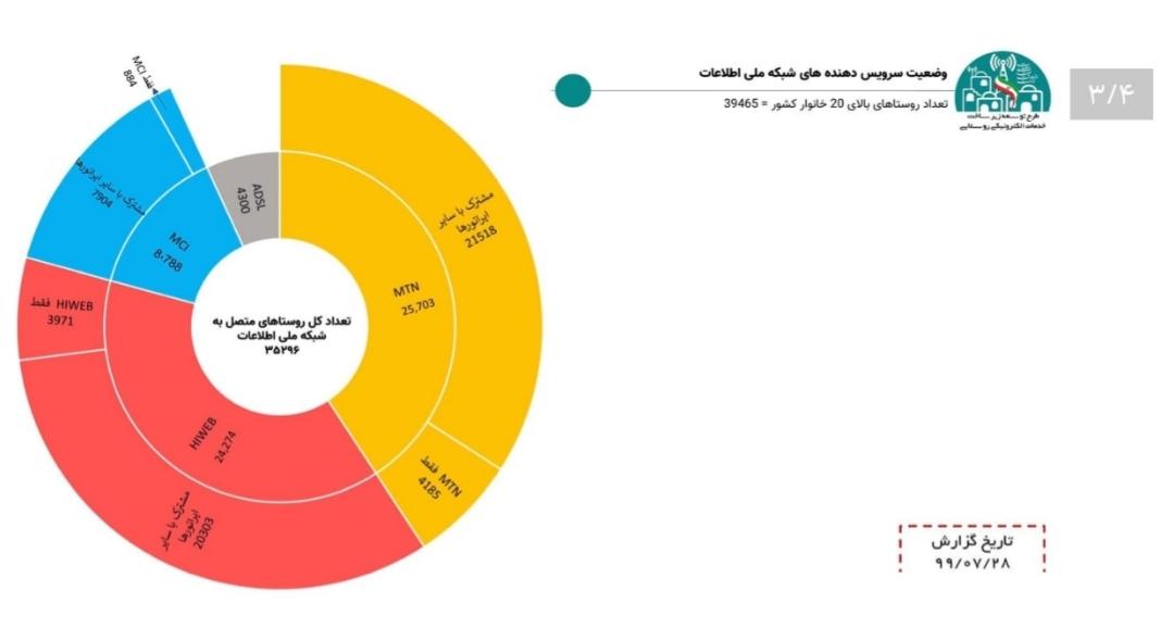 مقایسۀ پوشش اینترنتهمراه در روستاها و جادهها