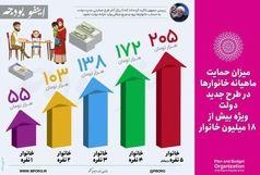 هر خانواده ایرانی چقدر یارانه بنزین می گیرند؟
