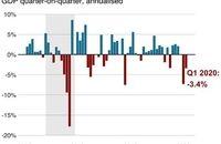 کاهش ۵ درصدی تولید ناخالص داخلی ژاپن در سال ۲۰۲۰