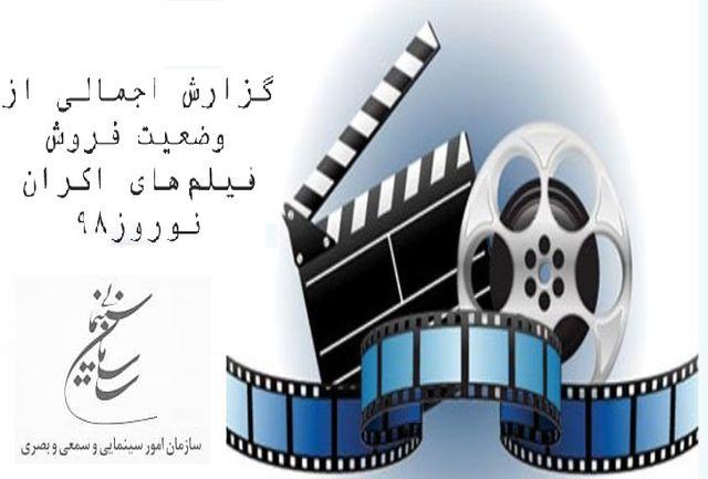 گزارش اجمالی از وضعیت فروش فیلمهای اکران نوروز98