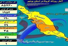 آخرین و جدیدترین آمار کرونایی استان بوشهر تا 7 مهر 1400