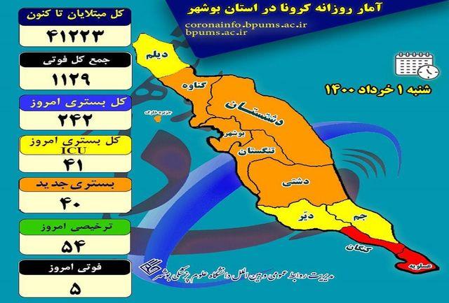آخرین و جدیدترین آمار کرونایی استان بوشهر تا 1 خرداد 1400