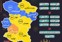 آخرین و جدیدترین آمار کرونایی استان همدان تا 6 اسفند 99