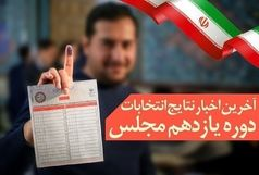 نتایج انتخابات یازدهمین دوره مجلس شورای اسلامی سیستان و بلوچستان اعلام شد
