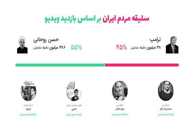 سلیقه مردم ایران بر اساس بازدید ویدیوها/محمدرضا گلزار و مهناز افشار رکورد زدند