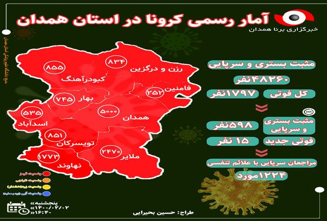 آخرین و جدیدترین آمار کرونایی استان همدان تا 2 اردیبهشت 1400