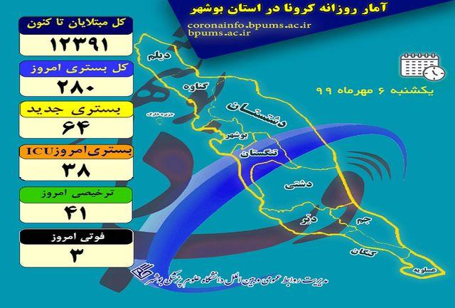 آخرین آمارهای کرونایی استان بوشهر تا 6 مهر 99