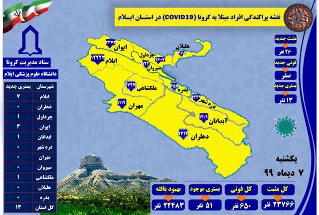 آخرین و جدیدترین آمار کرونایی استان ایلام تا 7 دی 99