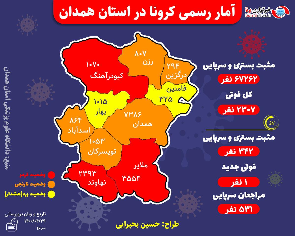 آخرین و جدیدترین آمار کرونایی استان همدان تا 29 تیر 1400