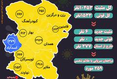 آخرین و جدیدترین آمار کرونایی استان همدان تا 9 اسفند 99
