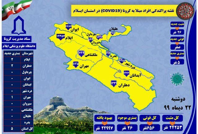 آخرین و جدیدترین آمار کرونایی استان ایلام تا 22 دی 99