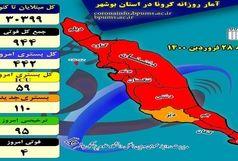 آخرین و جدیدترین آمار کرونایی استان بوشهر تا 28 فروردین 1400