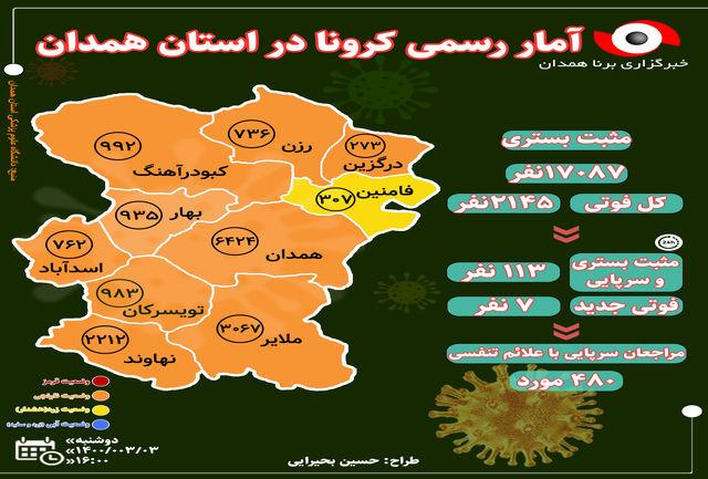 آخرین و جدیدترین آمار کرونایی استان همدان تا 3 خرداد 1400