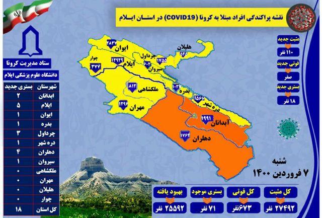 آخرین و جدیدترین آمار کرونایی استان ایلام تا ۷ فروردین۱۴۰۰