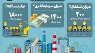 آغاز عملیات اجرایی احداث کارخانه تولید کاربید کلسیم در منطقه آزاد ماکو