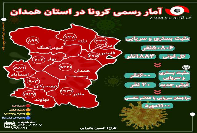 آخرین و جدیدترین آمار کرونایی استان همدان تا 7 اردیبهشت 1400