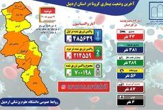 آخرین و جدیدترین آمار کرونایی استان اردبیل تا 29 شهریور 1400