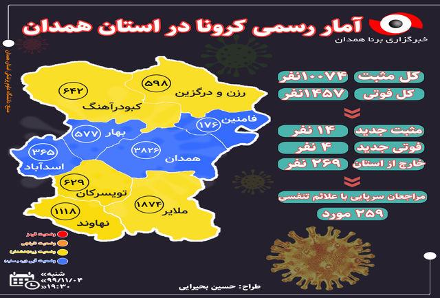 آخرین و جدیدترین آمار کرونایی استان همدان تا چهارم بهمن 99