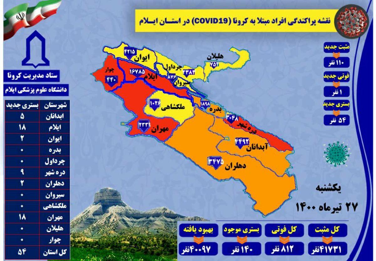 آخرین و جدیدترین آمار کرونایی استان ایلام تا 27 تیر 1400