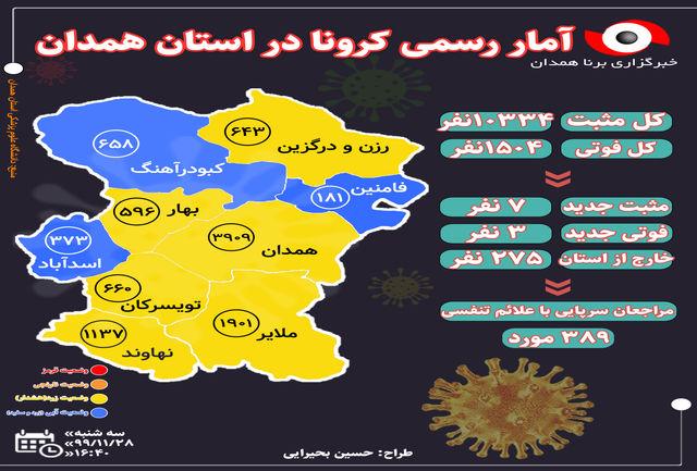 آخرین و جدیدترین آمار کرونایی استان همدان تا 28 بهمن 99