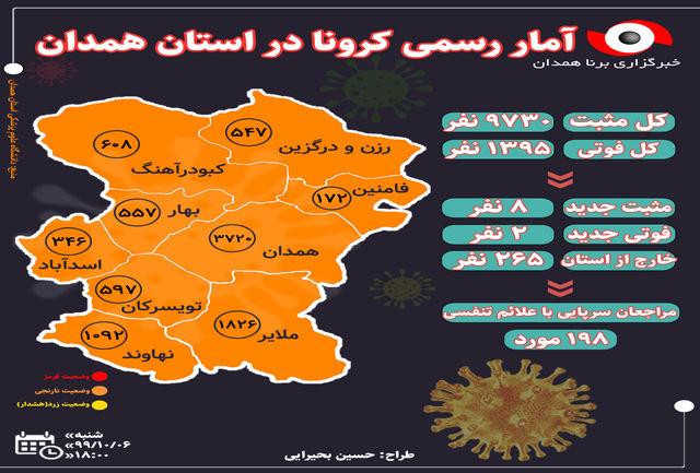 ابتلای ۸ مورد جدید به ویروس کرونا در استان همدان